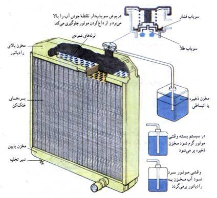 آشنایی با سیستم خنک کننده خودرو