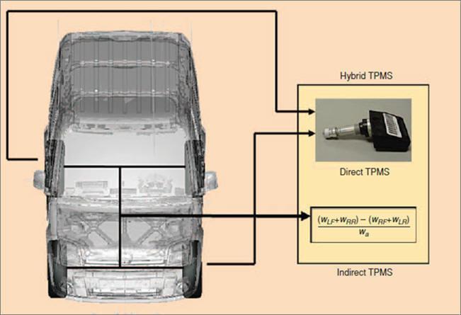 اسکنر نشانگر فشار تاير( TPMS)
